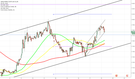 CHFPLN: CHF/SGD 1H Chart: Channel Up