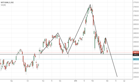 BANKNIFTY: BANK NIFTY - HNS - ABOUT TO BREAK DOWN