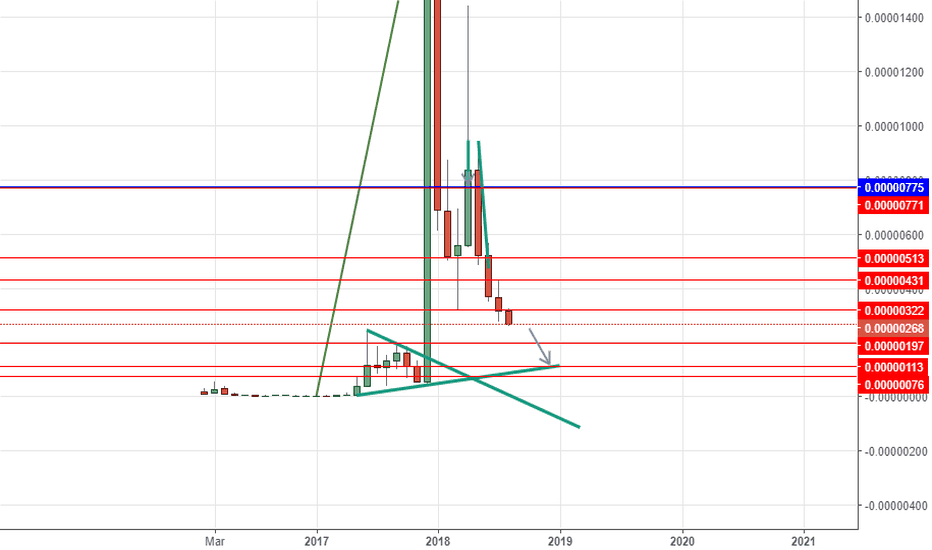 XVGBTC: XVGBTC short below 322 TP at 197 then 113