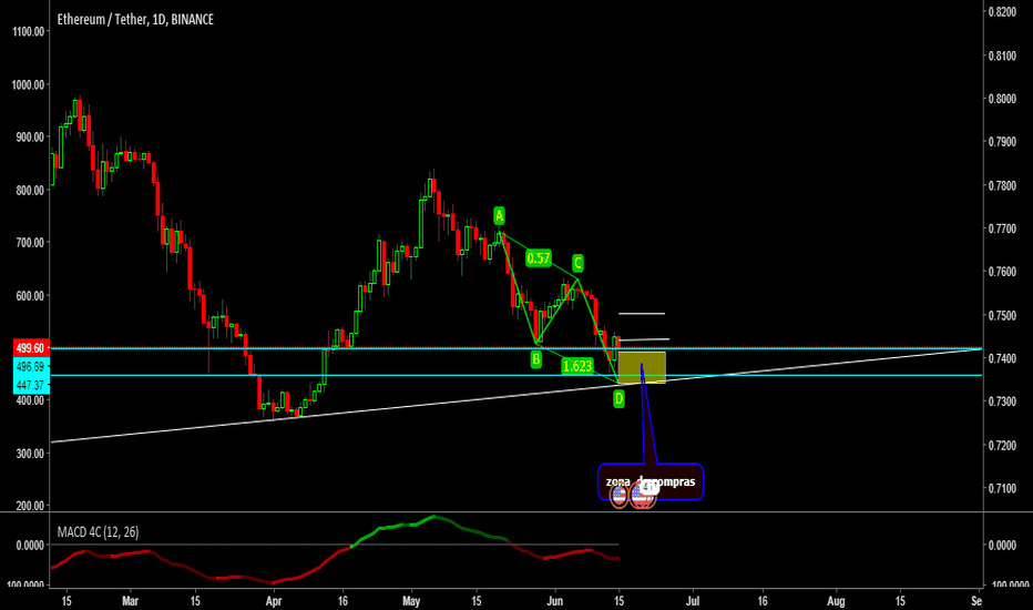 ETH USDT Patterns AB CD Shopping Area By Trader WMarcosChoqueRojas Published June 15 2018 TradingView