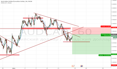 AUDCAD: sell