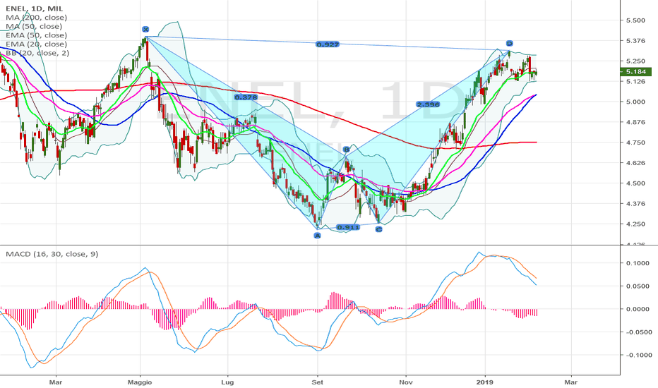 ENEL: bearish bat
