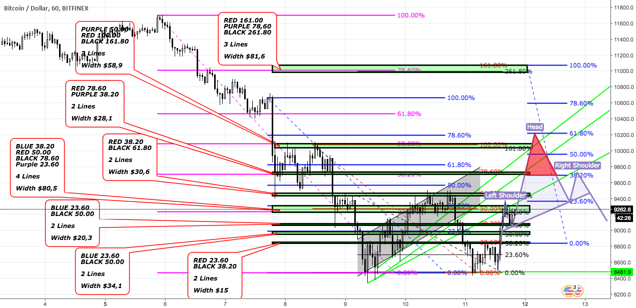 Update on my previous work with fibonacci on BTCUSD Bitfinex