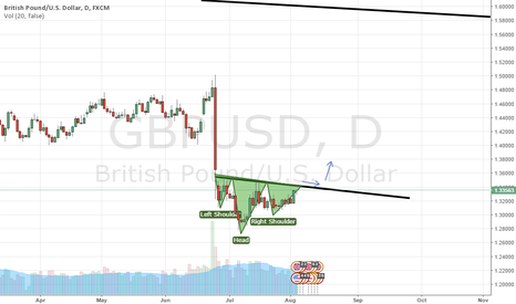 GBPUSD: GBPUSD Inverse Head and Shoulder