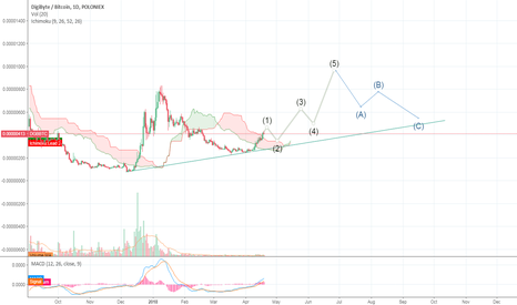 DGBBTC: DGB/BTC - Trajectory Towards Summer