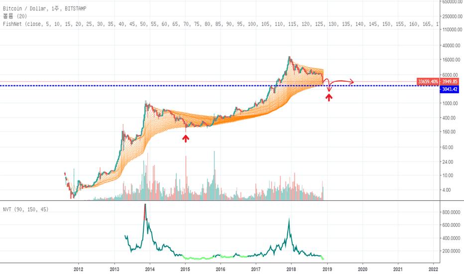 BTCUSD: 12/3 BTC/USD Fishnet Chart 진행 점검