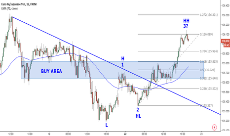 EURJPY: 3th wave possibly completed