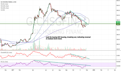 GICHSGFIN: GIC Housing - Possible change in medium term trend