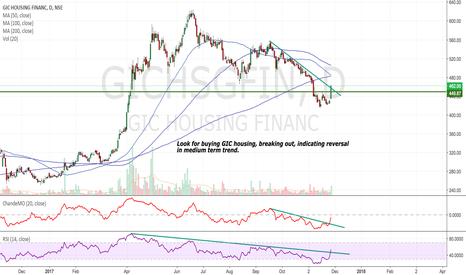 GICHSGFIN: GIC Housing - Possible change in medium term trend