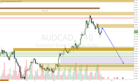 AUDCAD: AUDCAD changed my yesterday view