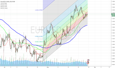 EURUSD: EURUSD in the FIBO Channel
