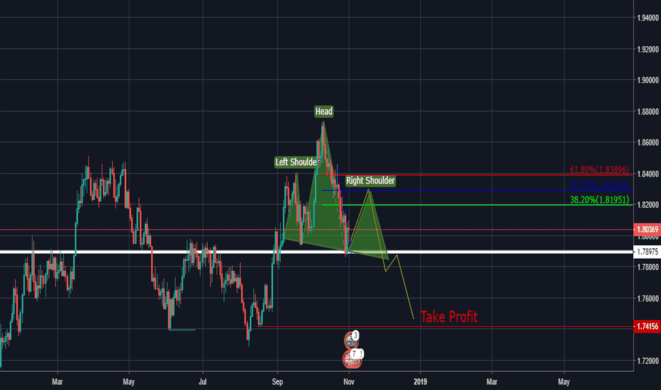 GBPAUD: GBP/AUD Head and Shoulders