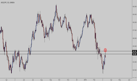 AUDJPY: AUDJPY - are sellers showing their cards on 84.00-84.36?