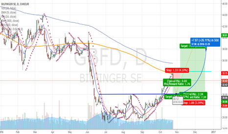 GBF: Bilfinger, Looking for a long entry at 30.00