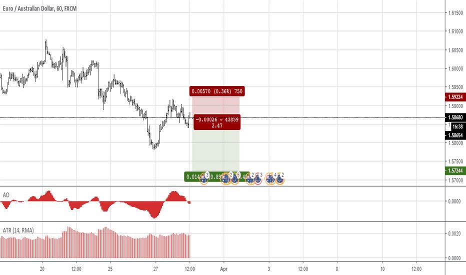 EUR AUD Chart – Euro to Australian Dollar Rate — TradingView