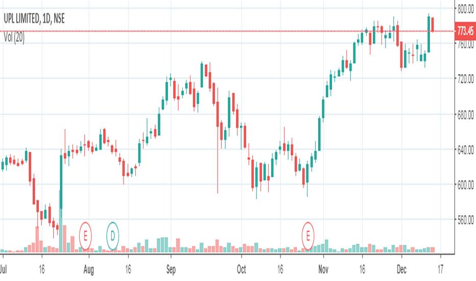 UPL: UPL Positional Buy