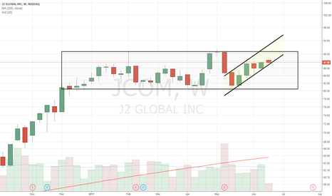 JCOM: Ascending channel within 6 month consolidation box
