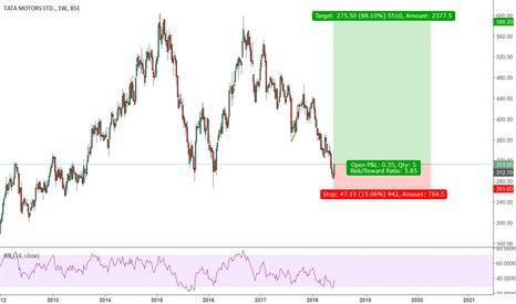TATAMOTORS: Long term swing trade