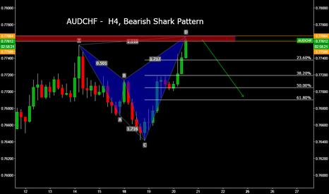 AUDCHF: AUDCHF -  H4, Bearish Shark Pattern