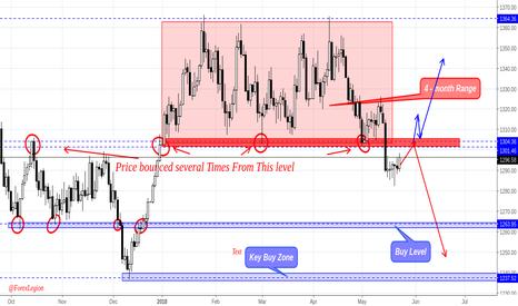 XAUUSD: Gold (XAUUSD) is so close to key sell zone.