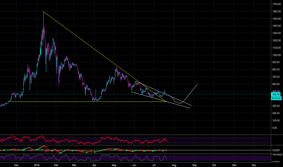 ETHUSD: ETH STILL SHOWS ROOM FOR DOWNTREND AS IT FAILS TO BREAK WEDGE