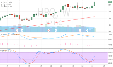 HPQ: HPC based on technical analysis of stock selection