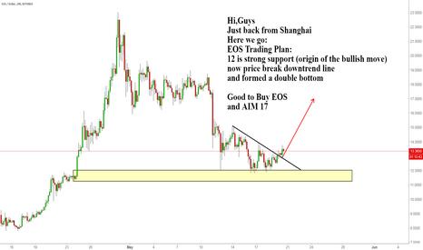 EOSUSD: EOS Trading Plan: