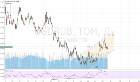 USDRUB_TOM: USDRUB: лонг