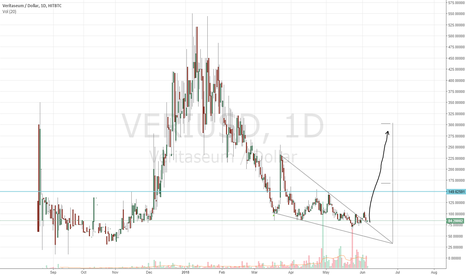 VERIUSD: Another fake bullish call?
