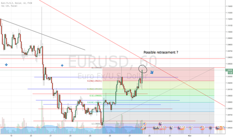 EURUSD: Possible short?