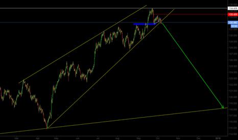 EURJPY: EUR/JPY Broken Key Trendline (Sell)