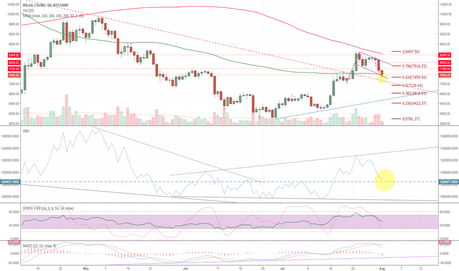 BTCUSD: Healthy and well deserved correction so far, yet caution needed.