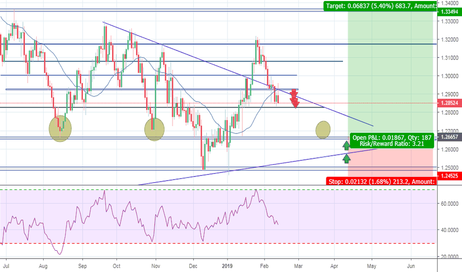 GBPUSD: Gbp/Usd Long Awaits