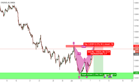 EURAUD: euraud xabcd pattern + minor resistance zone.