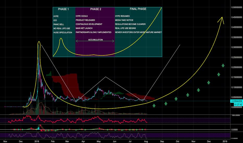 TRXUSD: TRON TRX Huge J-Curve - Unimaginable Profits - CryptoManiac101