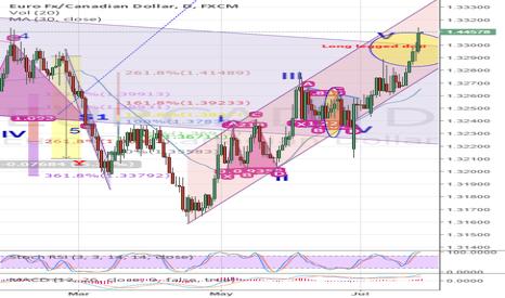 EURCAD: Eyeing a 1.46 Euro CAD parity!