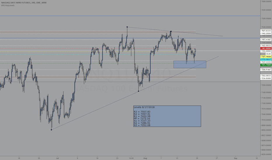 NQ1!: Trading levels for 8/20/2018