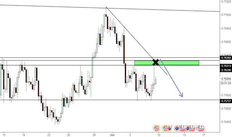 AUDUSD: short AUDUSD di crossing antara garis Trendline dan Resistance