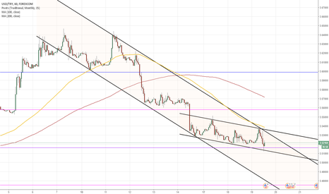 USDTRY: USD/TRY 1H Chart: Channel Down