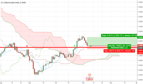USDCAD: LONG USDCAD Support Daily chart (FIBO)