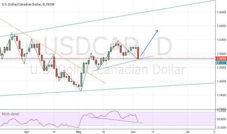 USDCAD: USDCAD in a UPTREND