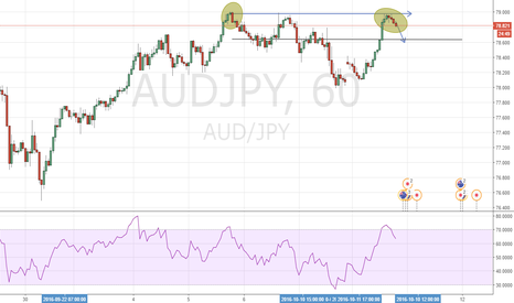 AUDJPY: Double top