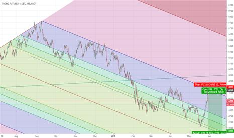 ZB1!: Short 30y bonds