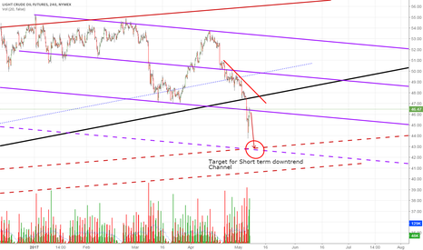 CL1!: Target for short term bearish channel