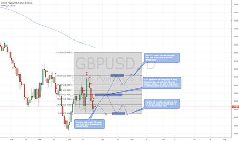 GBPUSD: GBP/USD High Impact News Week Preview