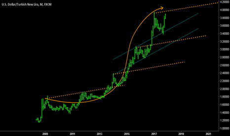 USDTRY: USDTRY - Long term trend: Supports & Resistances.