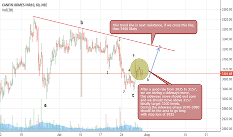 CANFINHOME: Canfinhome short term trade setup
