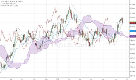 EURUSD: EURUSD Looking for Short