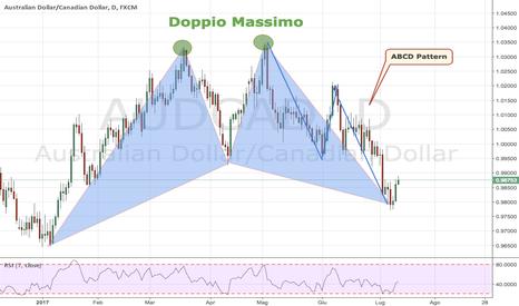 AUDCAD: ABCD Pattern + Bat Pattern + Doppio Massimo