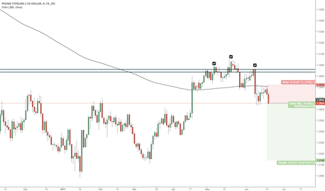 GBPUSD: GBPUSD great price action for short trade